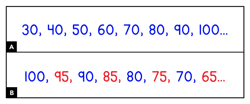 A. shows numbers in blue. 30, 40, 50, 60, 70, 80, 90, 100. B. shows numbers in two colors. Blue 100, red 95, blue 90, red 85, blue 80, red 75, blue 70, red 65.