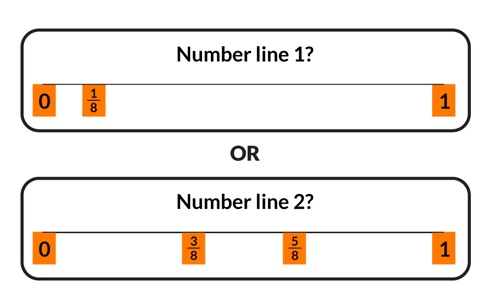 On number line 1, which starts at 0 and ends at 1, with a marker at 1-eighth. Or number line 2, which starts at 0 and ends at 1, with markers at 3-eighths and 5-eighths.