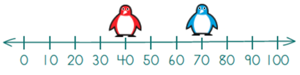 A number line 0 to 100 with a red penguin on 40 and a blue penguin on 70.