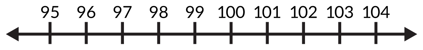 An open number line with marks at 95, 96, 97, 98, 99, 100, 101, 102, 103, 104.