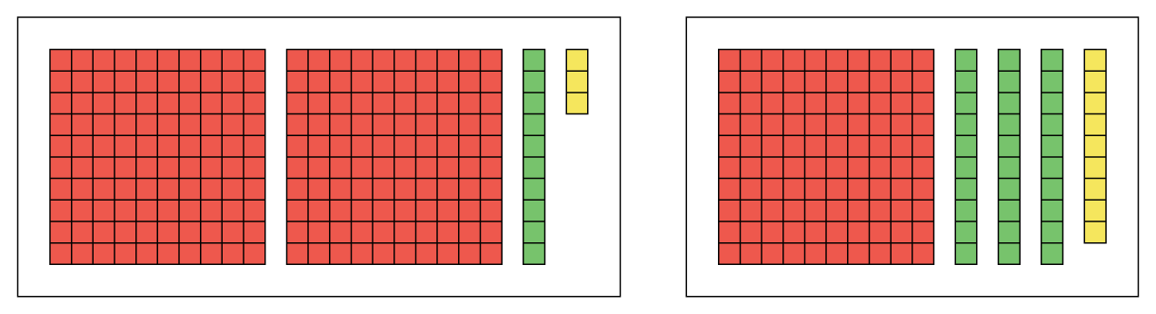 Two groups of number pieces. The first group has 2 mats, 1 strip and 3 units. The second group has 1 mat, 3 strips, and 9 units.