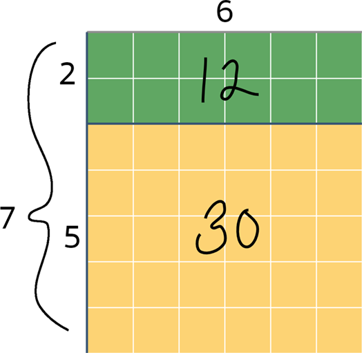 Number pieces 2 by 6, making 12. And number pieces 5 by 6 making 30. Total is 7 by 6.