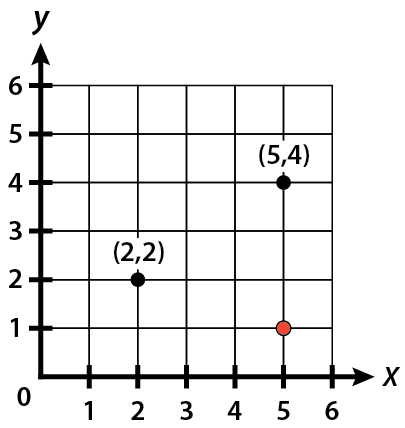 A coordinate grid has a black dot at (2, 2) and a black dot at (5, 4). It also has a red dot red dot at the intersection of 5 on the x-axis and 1 on the y-axis.