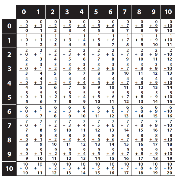 An addition table. Numbers 1 through 10 across the top and down the left side. Each square shows the sum of the number in the top row when added to the number in the far left column.