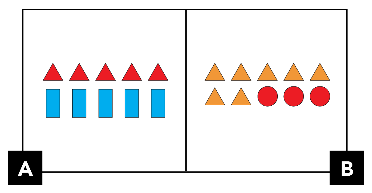A. shows 5 red triangles in the top row. 5 blue rectangles in the bottom row. B. shows 5 yellow triangles in the top row. 2 yellow triangles and 3 red circles in the bottom row.