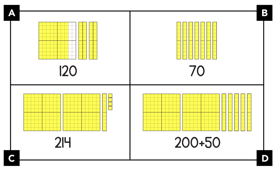 A. shows a 100-grid with 80 units shaded. 2 more pieces each have 20 units, all shaded. The number is written as 120. B. shows 7 tens. The number is written as 70. C. shows 2 100-grids, 1 ten, and 4 ones. The number is written as 214. D. shows 2 100-grids and 5 tens. The number is written as 200 + 50.
