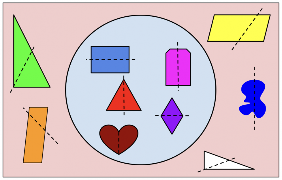 Inside the circle: A rectangle with a dotted line through the middle. A heart with a vertical dotted line through the middle. A triangle with equal sides and a vertical dotted line through the middle. A rhombus with a horizontal dotted line through the middle. A hexagon with a vertical dotted line through the middle. Outside the circle: 2 parallelograms, each with a dotted line making unequal parts. 2 triangles, each with a dotted line making unequal parts. A blob with a dotted line making unequal parts.