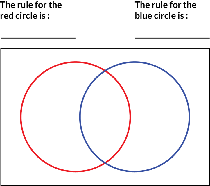 outlines of overlapping red and blue circles, with space to write the rule for each circle