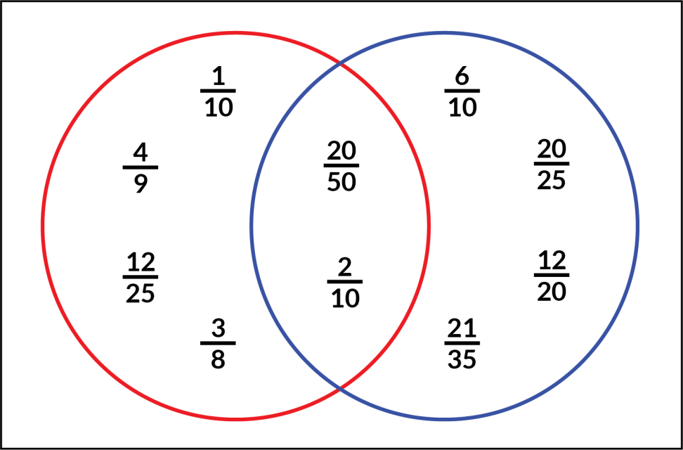 A red circle and a blue circle overlap. Inside the red circle: 1-tenth, 4-ninths, 12-twenty-fifths, and 3-eighths. Inside the blue circle: 6-tenths, 20-twenty-fifths, 12-twentieths, and 21-thirty-fifths. Where the circles overlap: 20-fiftieths and 2-tenths.