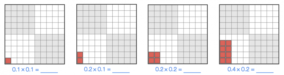 4 10 by 10 grids. The 1st has one red area 1 square wide and 1 square high and the equation 0.1 times 0.1 = blank. The 2nd has a red area 1 square wide and 2 squares high and the equation 0.2 times 0.1 = blank. The 3rd has a red area 2 squares wide and 2 squares high and the equation 0.2 times 0.2 = blank. The 4th has a red area 2 squares wide and 4 squares high and the equation 0.4 times 0.2 = blank.