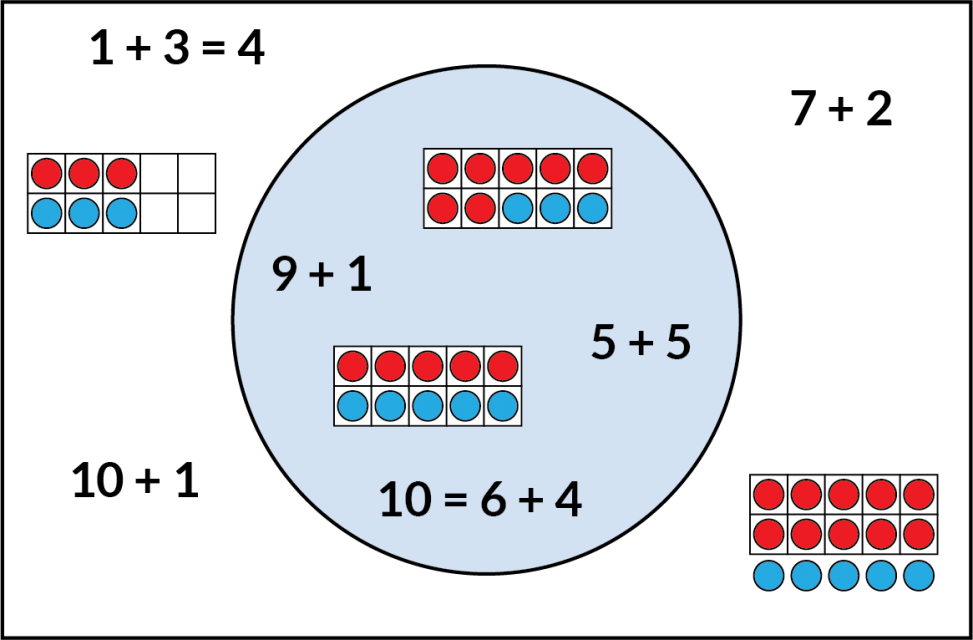 Inside the circle. Expressions 9 + 1, 5 + 5, and equation 10 = 6 + 4. A 10-frame with 7 red dots and 3 blue dots. A 10-frame with 5 red dots and 5 blue dots. Outside the circle. The expressions 10 + 1, 7 + 2, and equation 1 + 3= 4. A 10-frame with 3 red dots on the top and 3 blue dots on the bottom. A 10-frame filled with red dots, with 5 blue dots below.