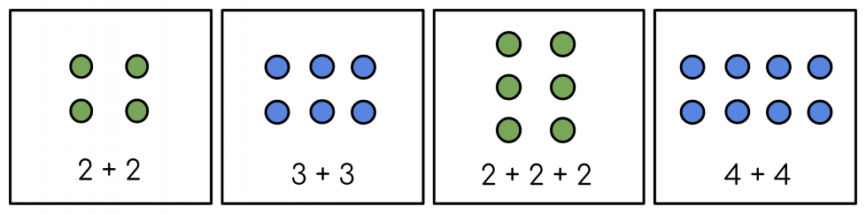 First, 2 rows of 2 green dots. 2+2. Next, 2 rows of 3 blue dots. 3+3. Then, 3 rows of 2 green dots. 2+2+2. Last, 2 rows of 4 blue dots. 4+4.