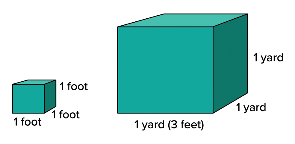 A small cube with dimensions of 1 foot by 1 foot by 1 foot. A large cube with dimensions of 1 yard by 1 yard by 1 yard. 1 yard is equal to 3 feet.