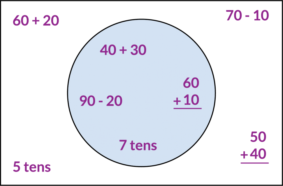 Inside the circle. The expressions 40 + 30, 90 minus 20, 60 + 10, and 7 tens. Outside the circle. The expressions 60 + 20, 70 minus 10, 5 tens, and 50 + 40.