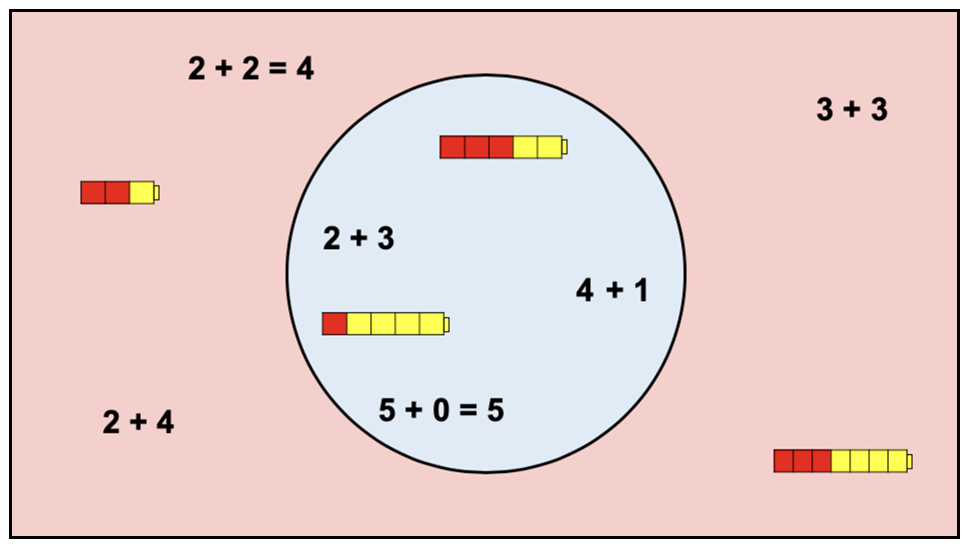 Inside the circle: 2+3. 4+1. 5+0=5. A cube train with 3 red & 2 yellow cubes. A cube train with 1 red & 4 yellow cubes. Outside the circle: 2+2=4. 2+4. 3+3. A cube train with 2 red & 1 yellow cubes. A cube train with 3 red & 4 yellow cubes.